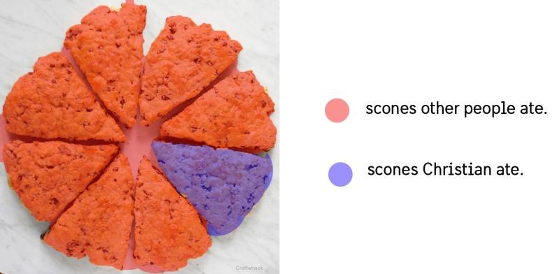 scone-graph